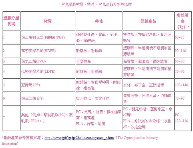 塑膠分類表.JPG